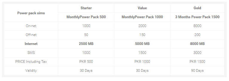 Zong Power Pack Sims With Special Packages Power Pack Power Internet Packages