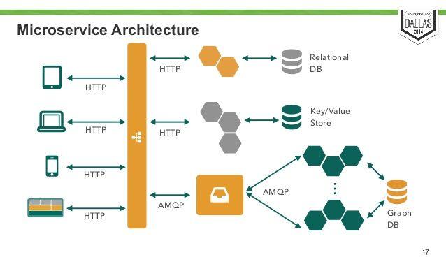 Microservice Html5 Architecture Google Search
