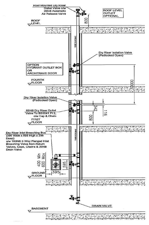 dry pipe sprinkler system riser diagram 2012 harley street glide wiring for fire protection in 2018