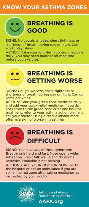 Know Your Asthma Zones  Diabetes    Asthma Lungs And