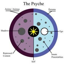 archetype psychoanalytic Exploring the realm of carl jung's collective unconscious and the archetypes that live within it.