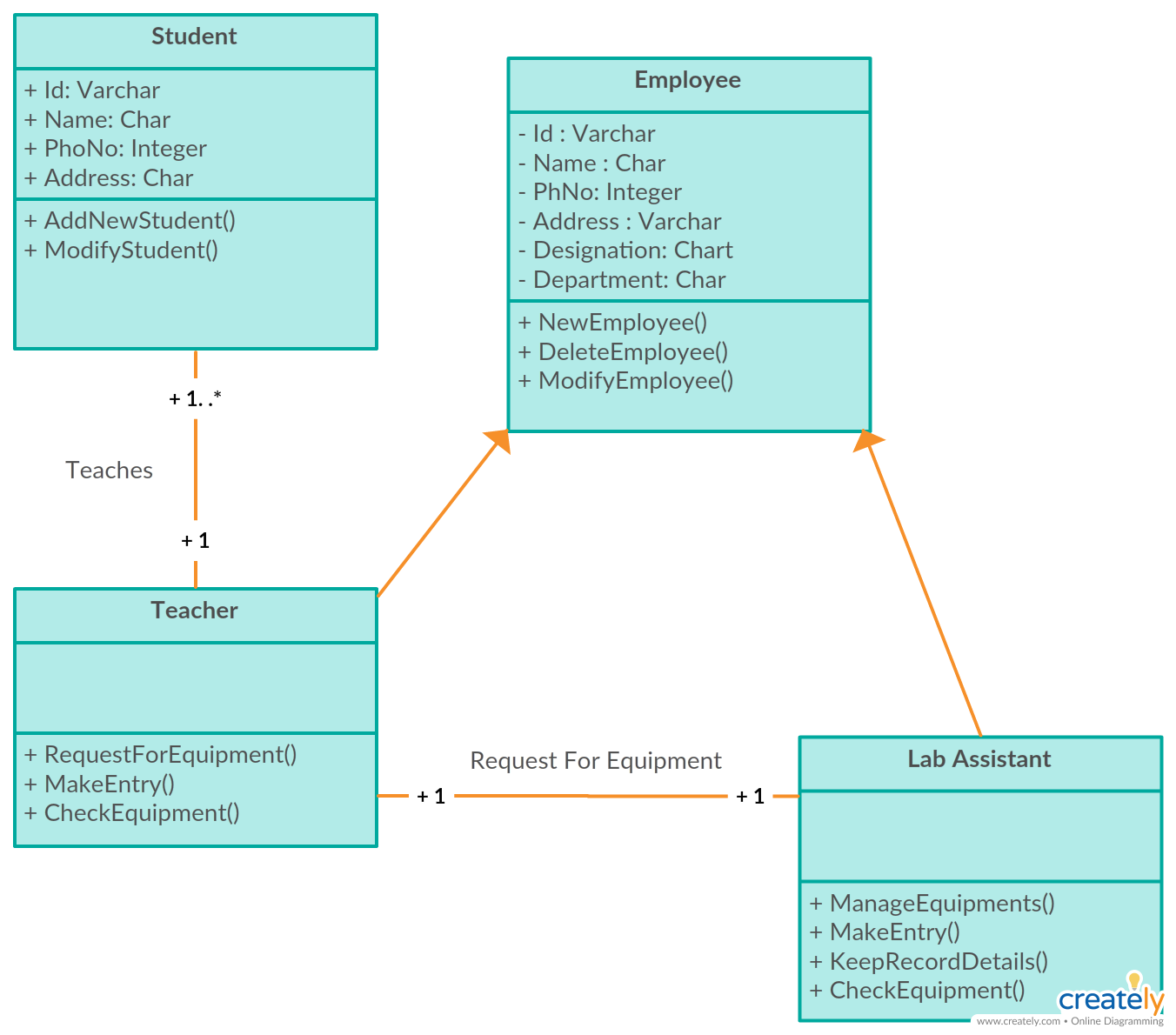 The Class Diagram Template for Multimedia Equipment Management ...