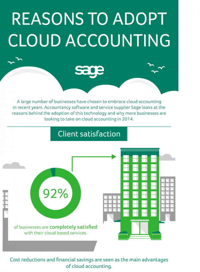 Reasons To Adopt Cloud Accounting Infographic Sage Exchange