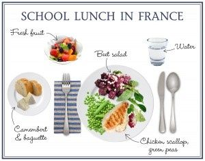 A typical French school lunch. And a minimum of 45 min of PURE EATING TIME. Total time off for lunch is usually 1.5 hrs. This is done so the kids can learn about their food. How it tastes in comparison to other foods, the textures, the smells. It also gives them time to digest properly so they don't over eat.
