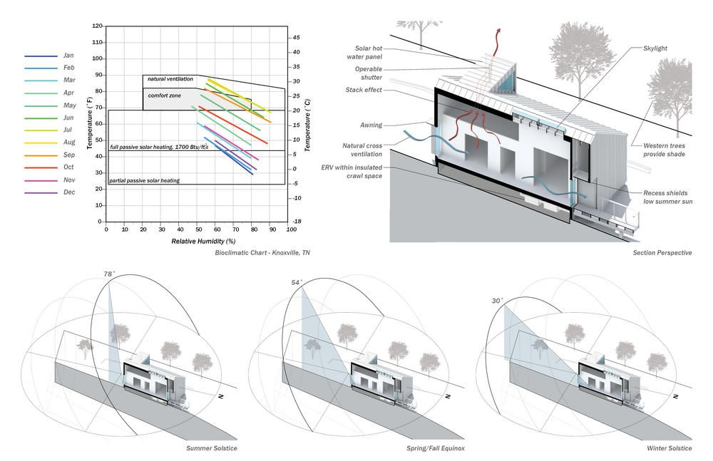 A new norris house college of architecture design university of a new norris house college of architecture design university of tennesseeknoxville bioclimatic ccuart Images