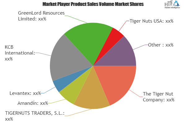 Tiger Nuts Market Is Booming Worldwide The Tiger Nut Company Tigernuts Traders S L Amandin Levantex Wide Area Network Marketing Data Network Marketing