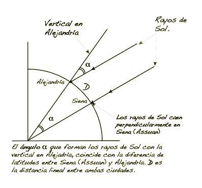 La esfera de Maurice Riordan, homenaje a Eratóstenes. | Matemolivares