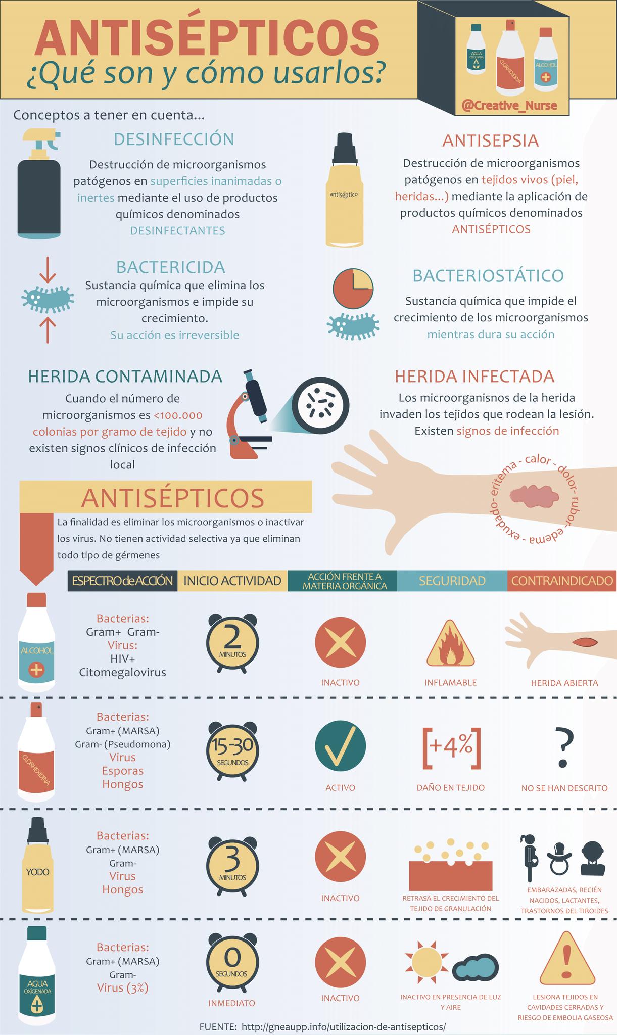 ANTISEPTICOS TOPICOS PDF