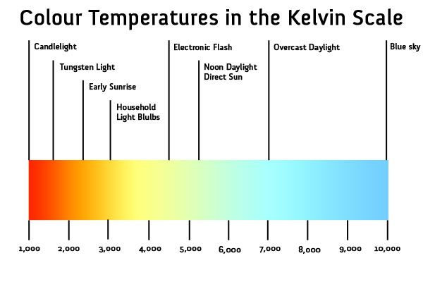 Definition color temperature is a measurement in degrees kelvin that