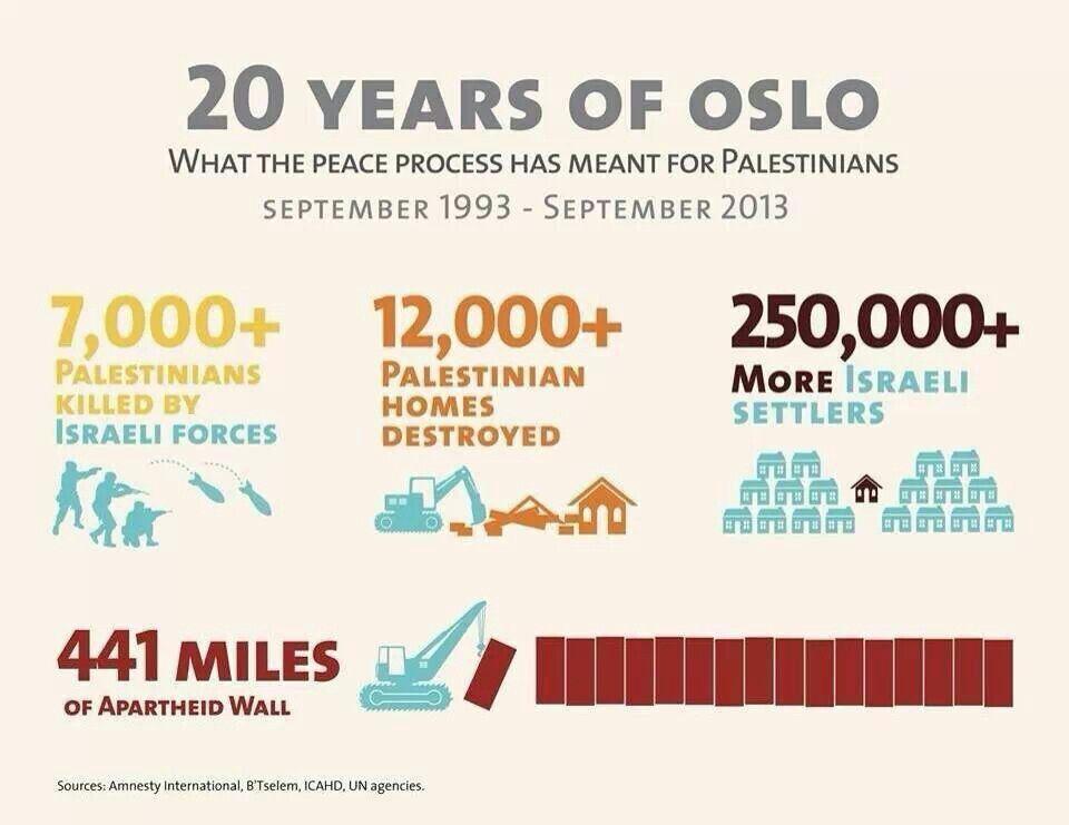 20 years of Oslo