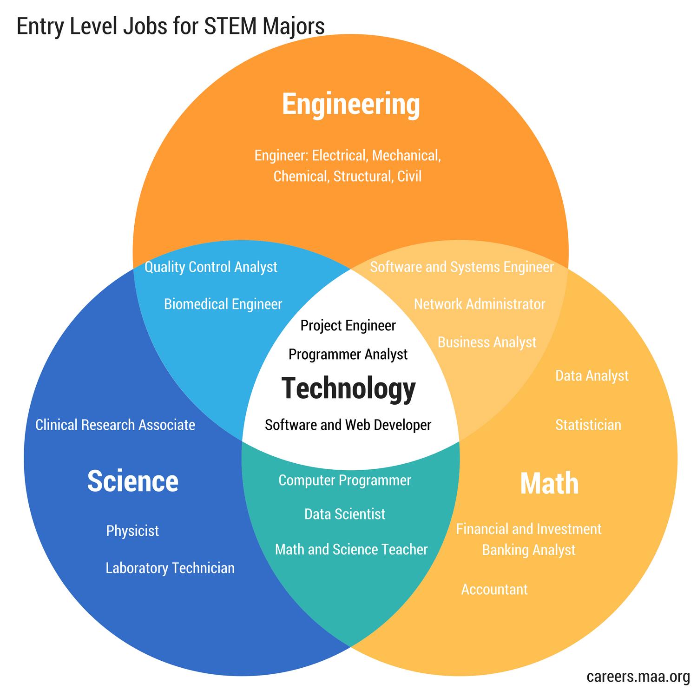 Stem Career Venn Diagram Stem Majors Entry Level Jobs Stem Careers