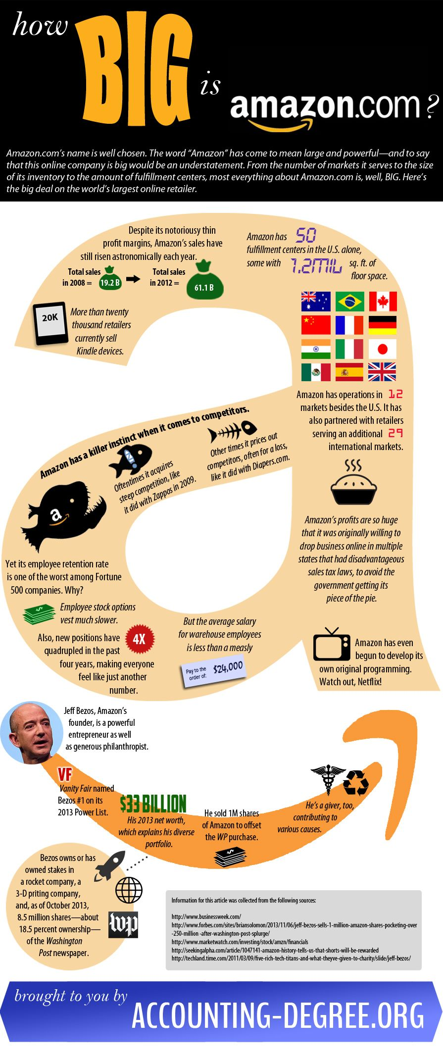 How Big Is Amazon.com? [INFOGRAPHIC] #Amazon