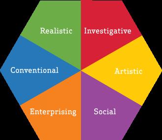 Holland Code Hexagon Diagram Career Clusters Coding Diagram