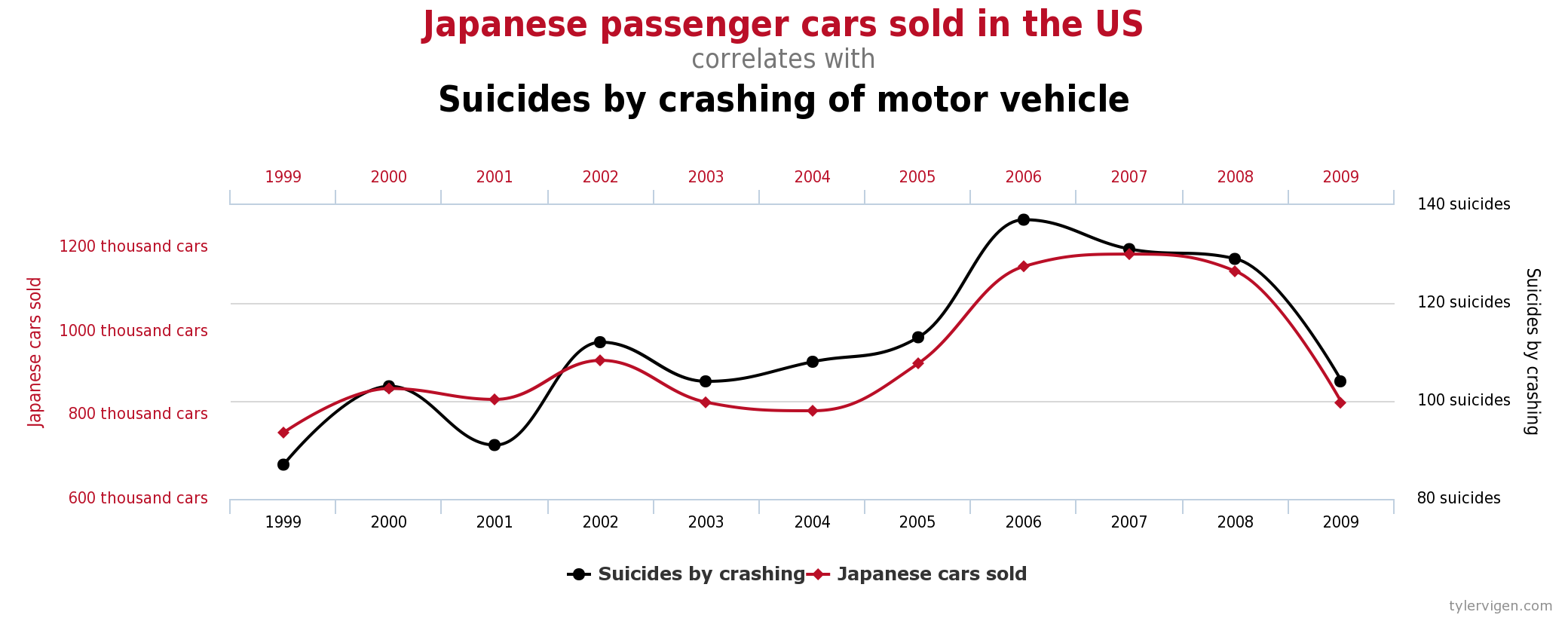 Spurious Correlations Correlation Does Not Mean Causation