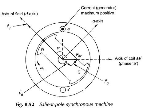 Salient pole synchronous machine two reaction model online salient pole synchronous machine two reaction model cheapraybanclubmaster Gallery