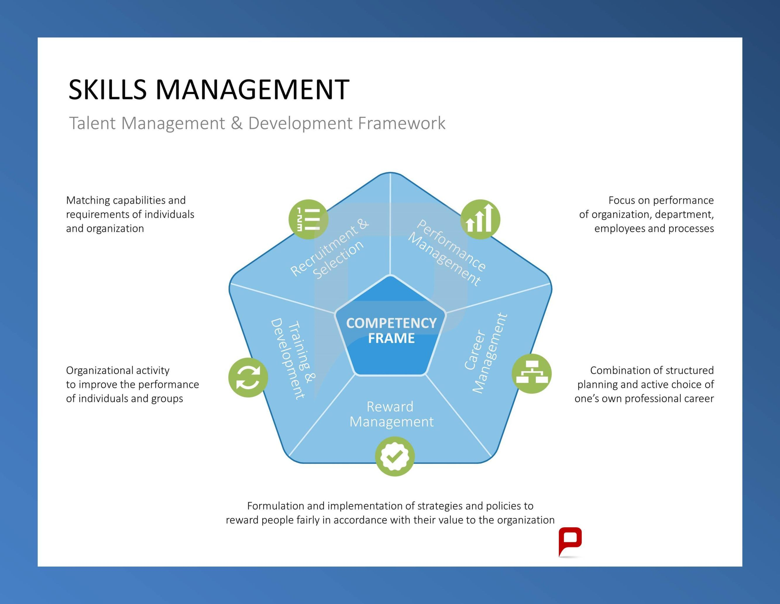 Skills Management Talent Management  Development Framework