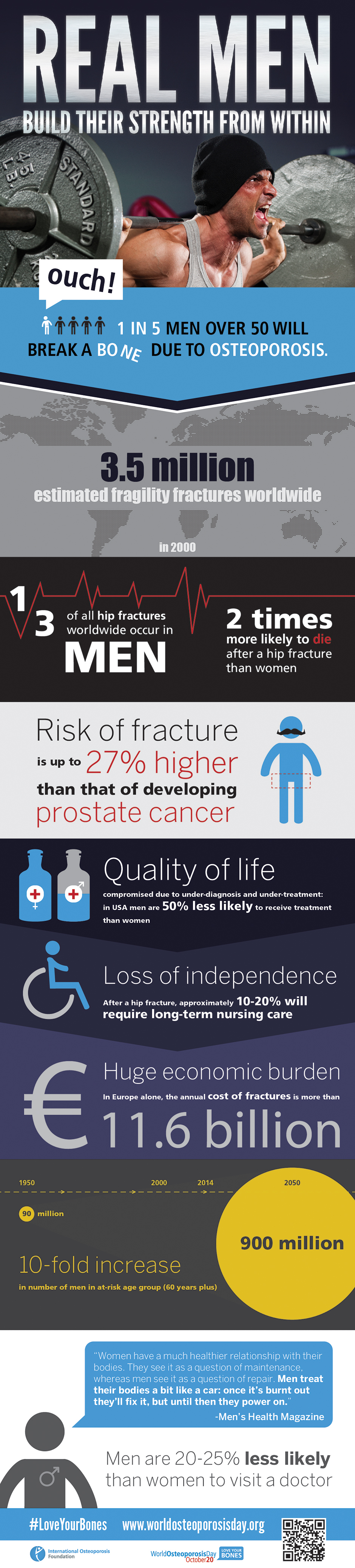 20+ Mens health and osteoporosis info