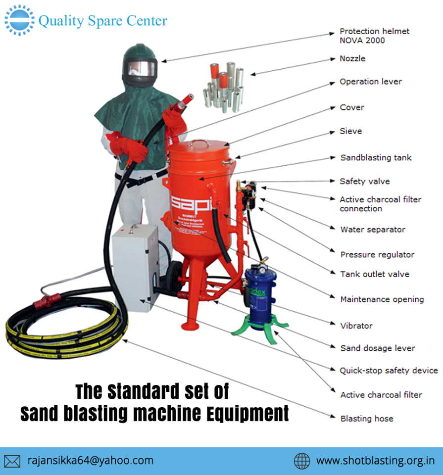 We are the 27 year old sandblasting manufacturere in