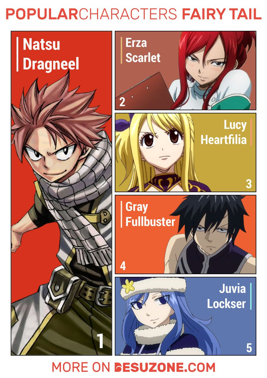 Most Popular Characters of Fairy Tail in 2020 Fairy tail