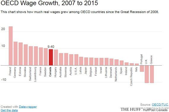 1 Chart Shows How Cleanly Canada Emerged From The Great Recession