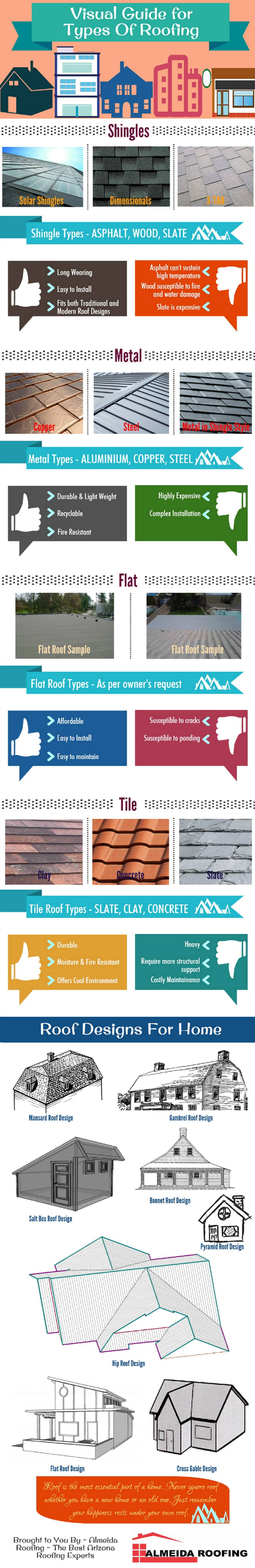 Your Happiness Rests Under Your Own Roof Watch This Visual Guide For Roof Types Roof Types Roofing Repair