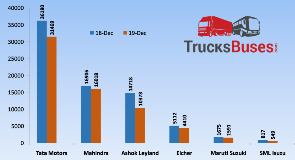Commercial Vehicle Sales Dec 2019 Commercial vehicle