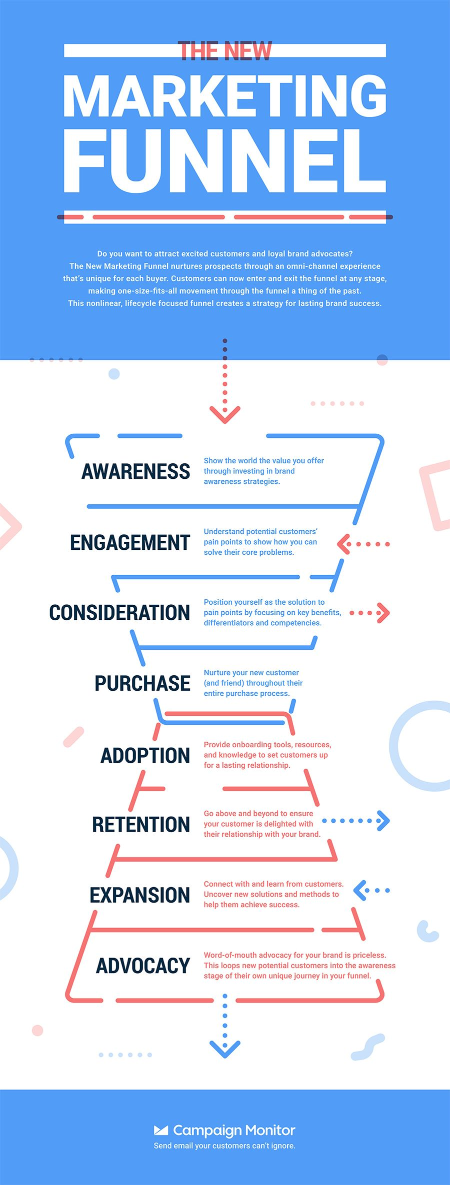 Marketing in 2020: The New 8-Step Process Generating Success Around the World [Infographic] #infographicmarketing