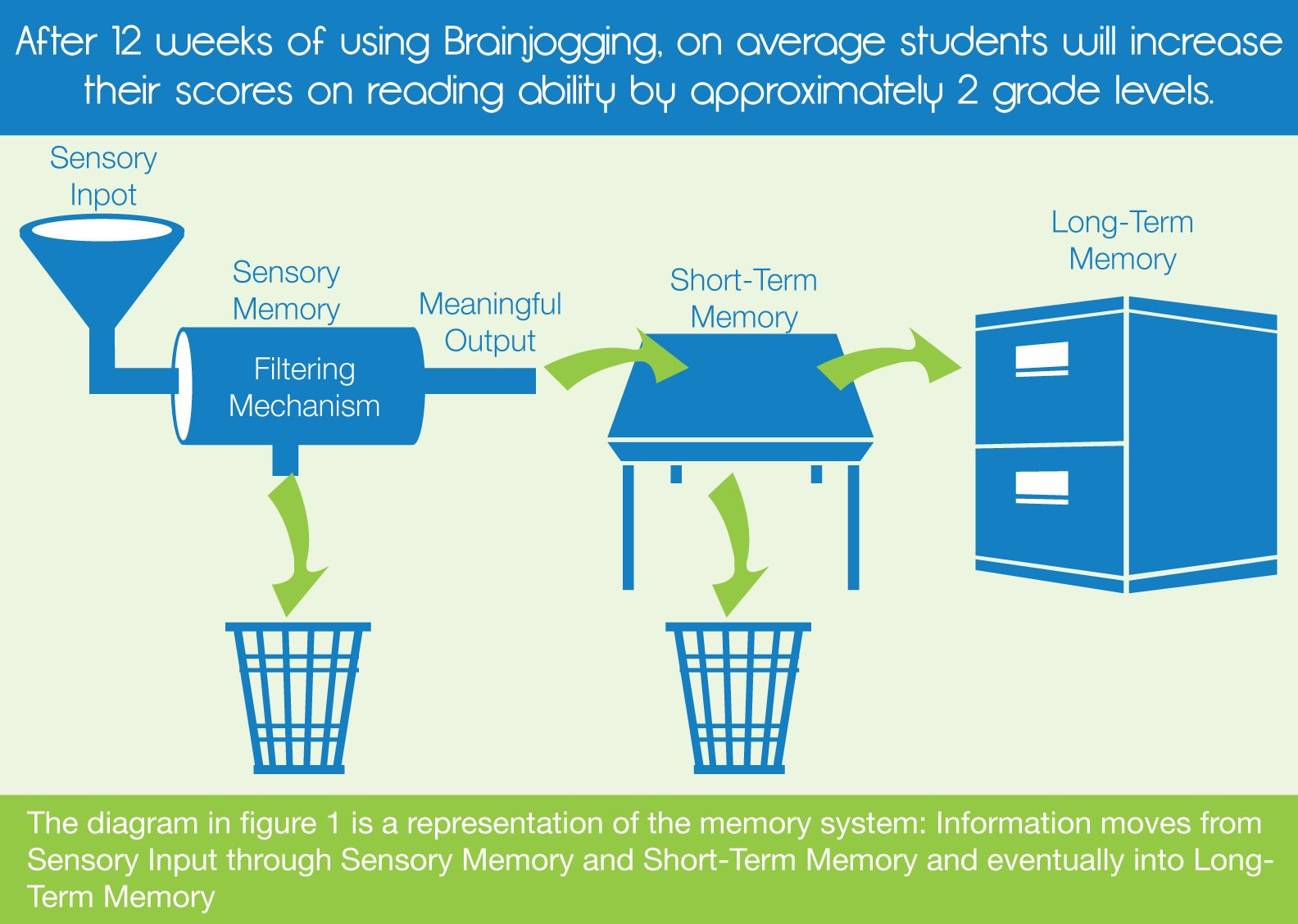 Infographic On How Brainjogging Is Helping To Move
