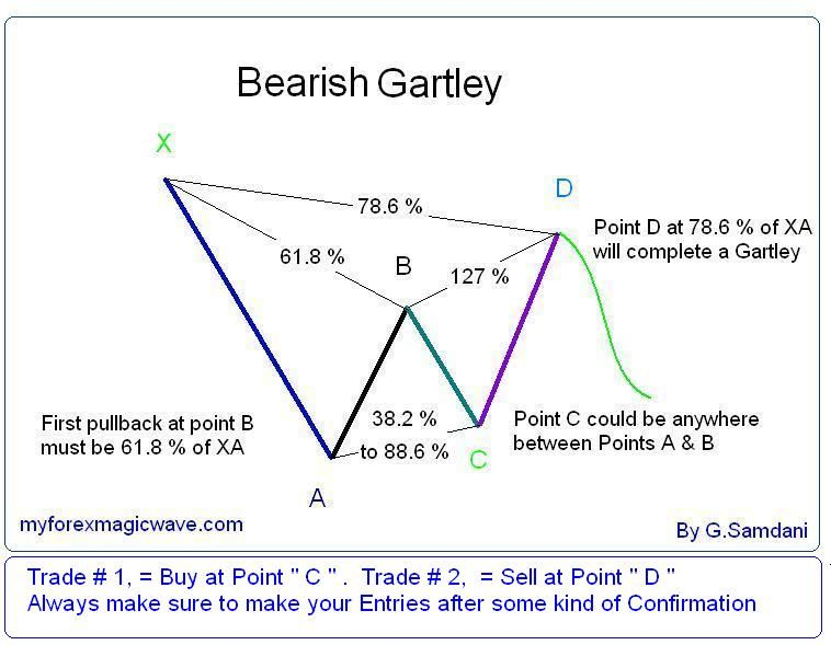 gartley pattern - Google Search | K-Line | Trading