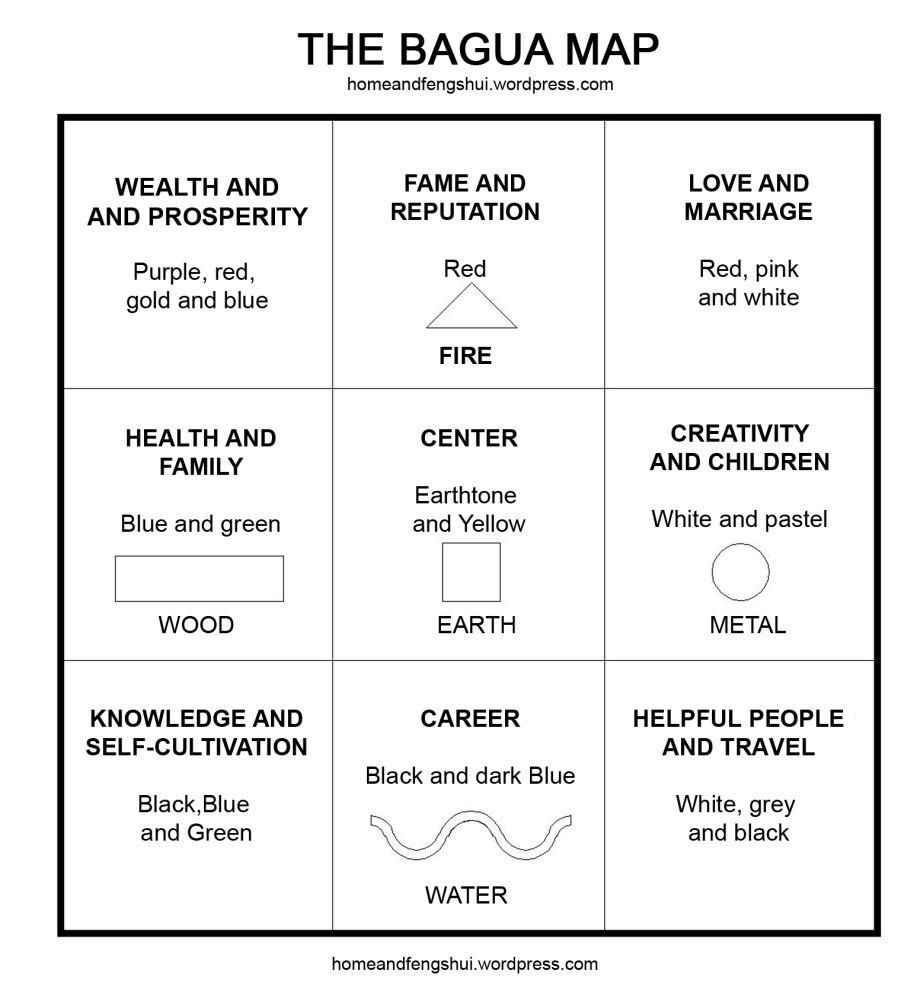 The Feng Shui BAGUA MAP