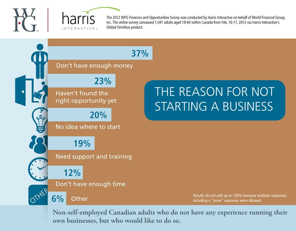 The Reasons For Not Starting A Business Wfg Canada Starting A