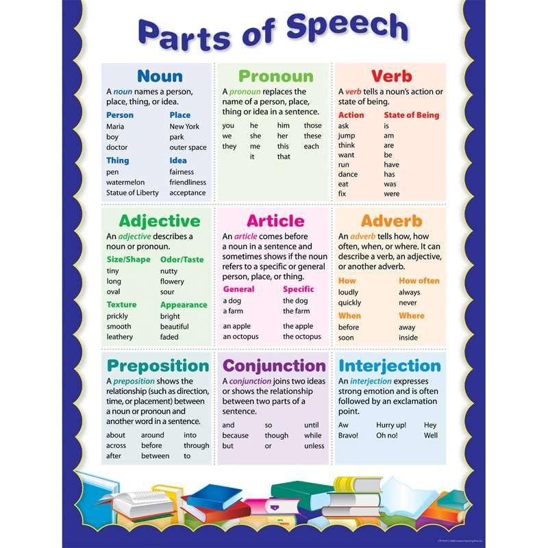 Parts Of Speech Small Chart By Creative Teaching Press Language Arts K12schoolsupplies Net Part Of Speech Grammar Parts Of Speech Creative Teaching Press