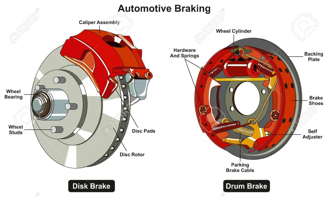 Common Automotive Braking System Infographic Diagram Showing Two