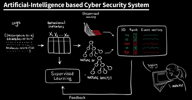 What Are Essential Elements Of Edr Solutions Cyber Security Solutions What Is Essential