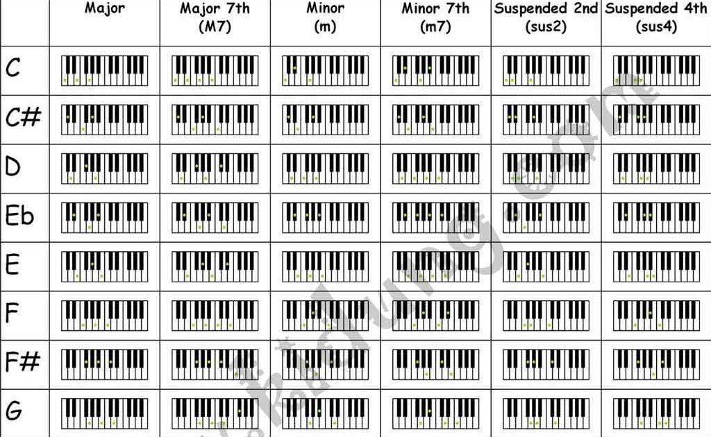 Piano Chord Chart 2015confession Piano Chords Pinterest Pianos