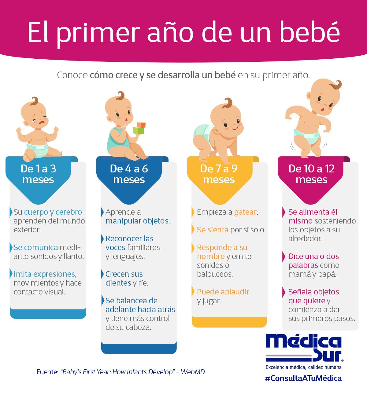 A Un Bebé Sólo Le Toma 12 Meses Para Una Transformación Increíble Aquí Te Explicamos El Desarrollo De Sus Senti Newborn Baby Tips New Baby Products Bebe Baby