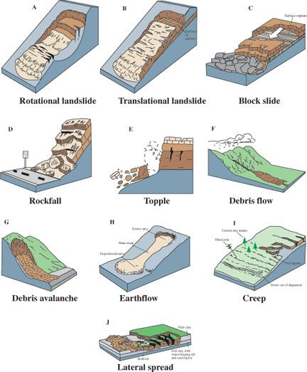 All about landslides land on the run lesson geology and earth all about landslides land on the run lesson rock tumblingearth sciencescience ccuart Gallery