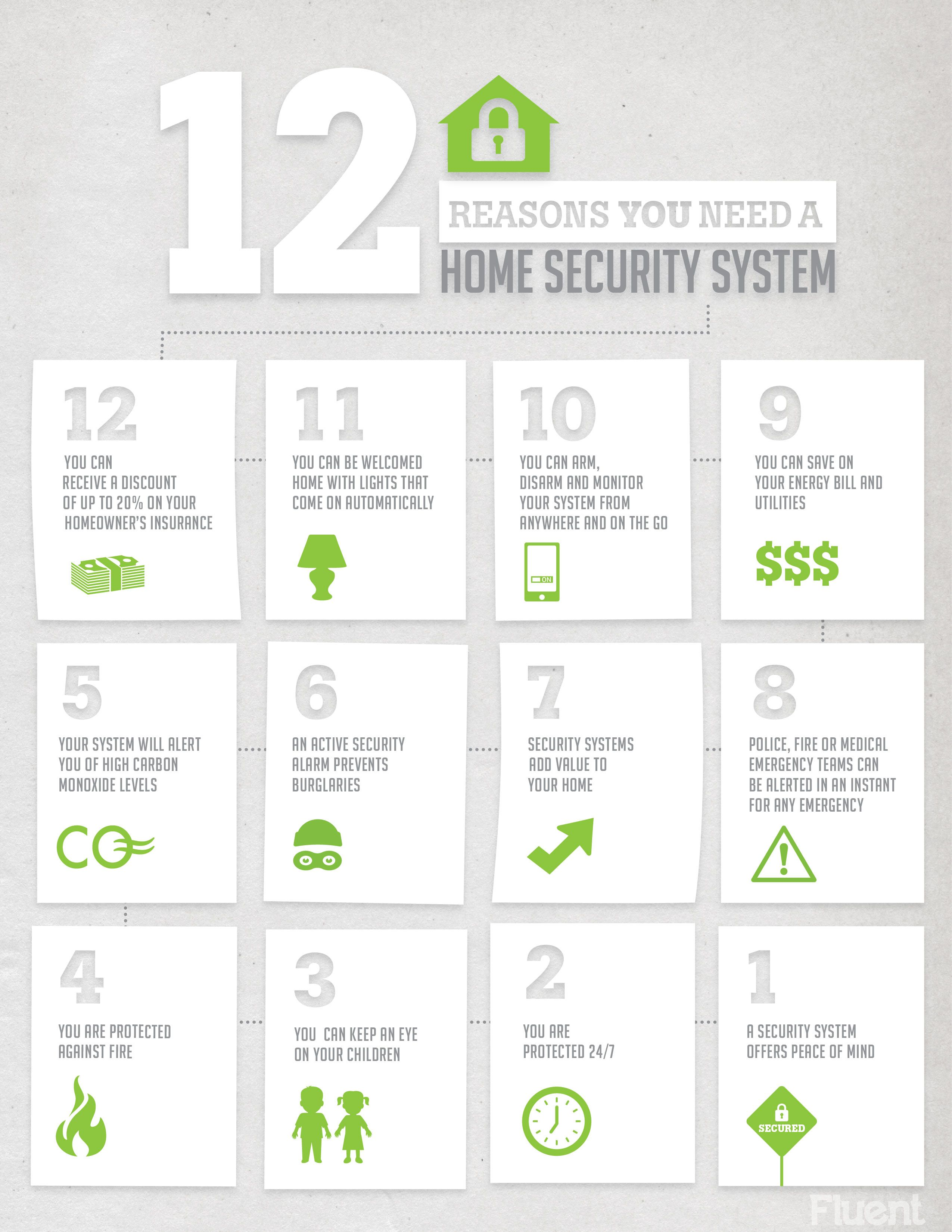 12 Reasons Why A Home Security System Is Right For Everybody Alarm Monitoring Starting At 14 95 A M Home Security Systems Home Security Homeowners Insurance
