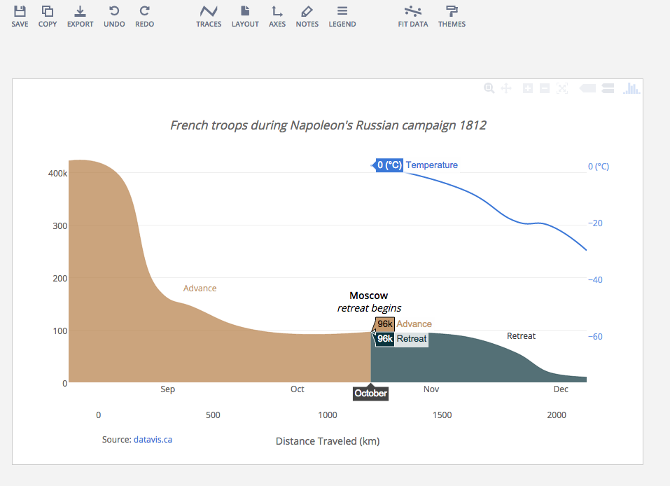 How To Analyze Data Seven Modern Remakes Of The Most Famous Graphs Ever Made Data Data Scientist Data Visualization