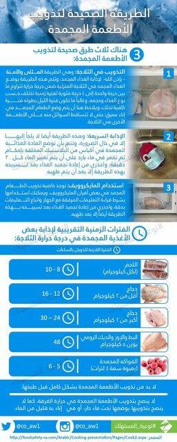 تذویب اللحوم Food Safety Health Ale