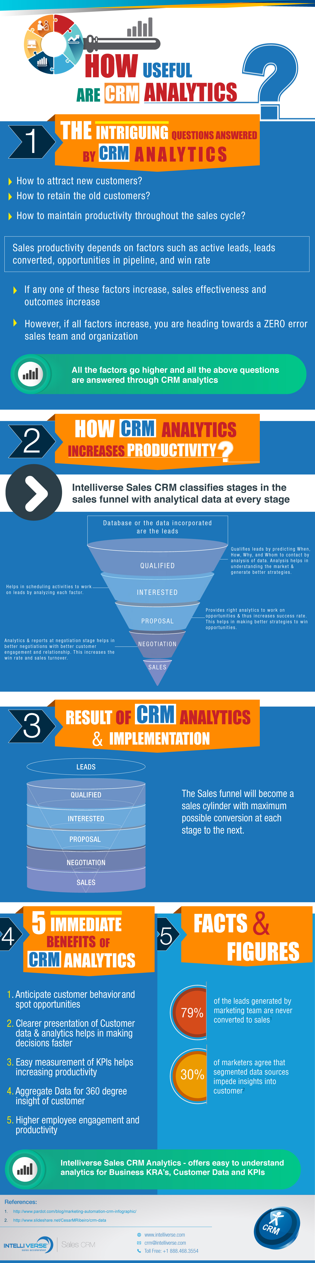 How useful are #CRM analytics #Infographic