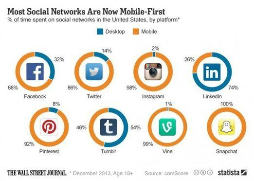 Why+You+Need+Social+Media+Advertising+in+a+Mobile-First+World