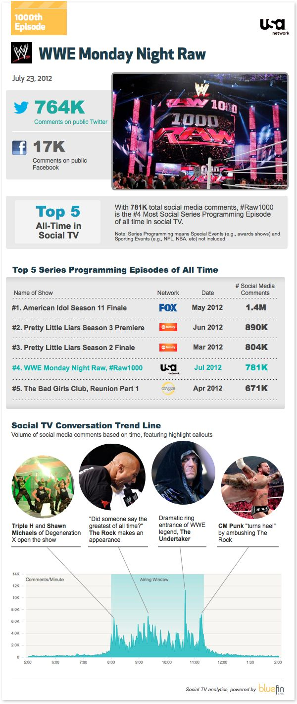 If you've been following social TV, you know that WWE is one of the most social brands in the industry. And USA Network is one of the most innovative networks in social TV.    So what happens when the historic 1000th episode of WWE Monday Night Raw airs on USA Network?    You've got an episode that makes it into the All Time Top 5 of social TV series programming. That's what!
