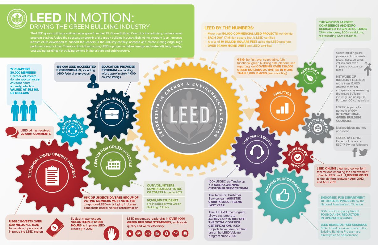 Leed in motion driving the green building industry ecofriendly leed in motion driving the green building industry xflitez Images