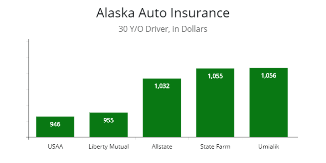 Cheapest Auto Insurance Premiums By State Image By