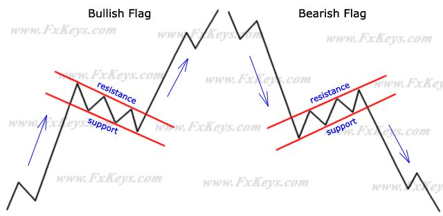 Rectangle pattern forex