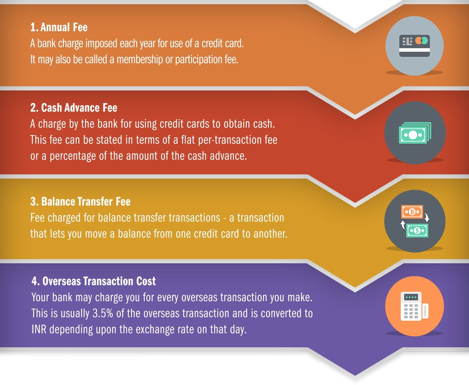 infographic depicting credit card charge process | Debt - credit ...