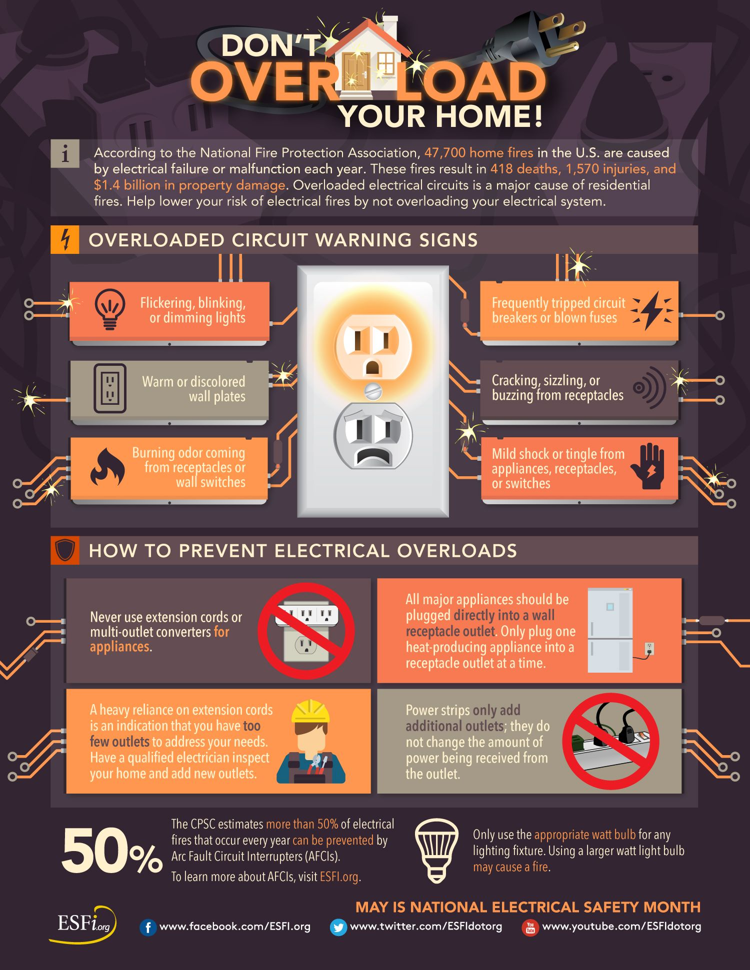 May Is National Electrical Safety Month Home Safety Electrical Safety Home Safety Tips