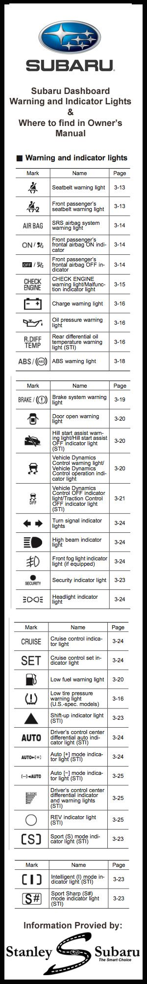 Subaru Dashboard Warning Lights Explained | YOUCANIC