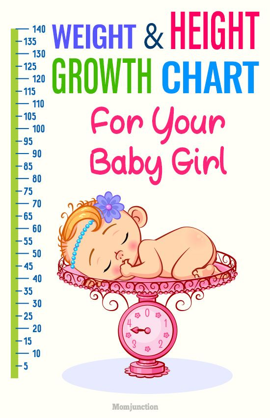 Standard Height And Weight Chart For Baby Girls Chart Pinterest